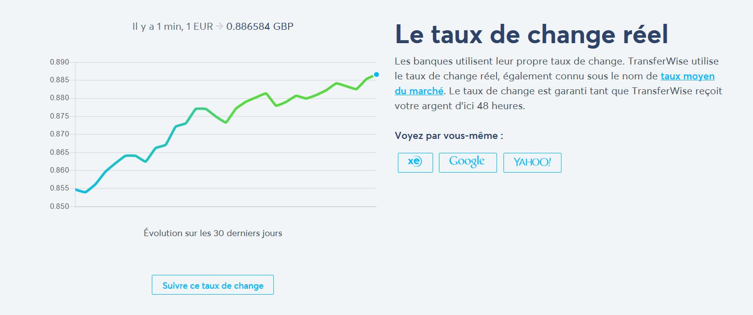 TransferWise taux de change